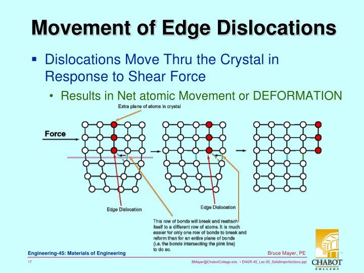 Movement of Edge Dislocations