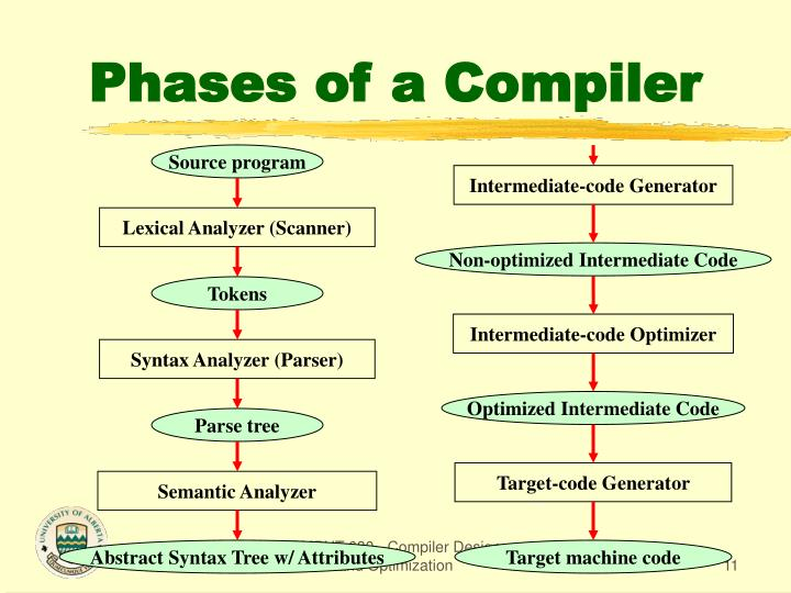 Intermediate-code Generator