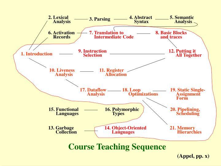 2. Lexical