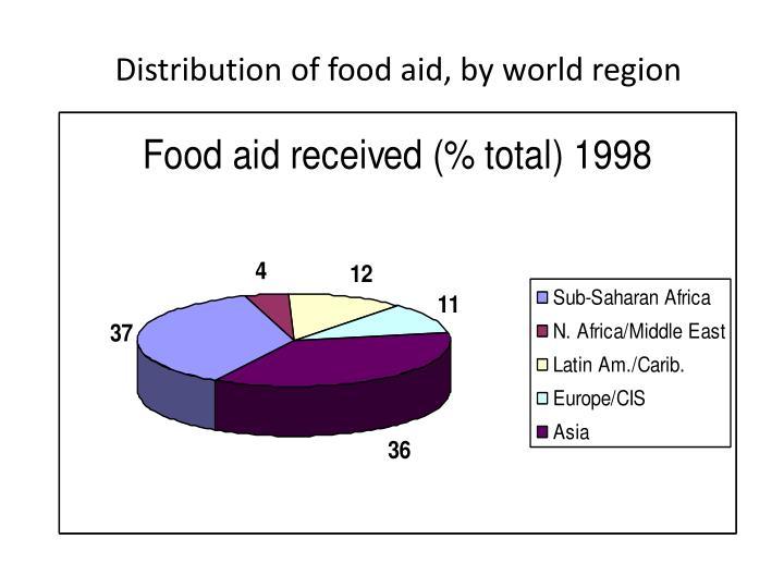 Distribution of food aid, by world region