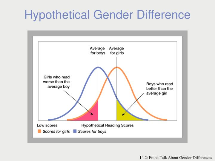Hypothetical Gender Difference