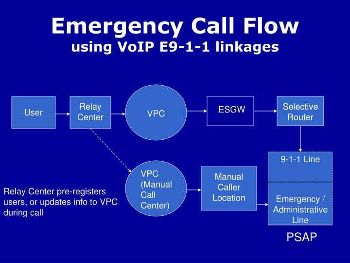 Emergency Call Flow