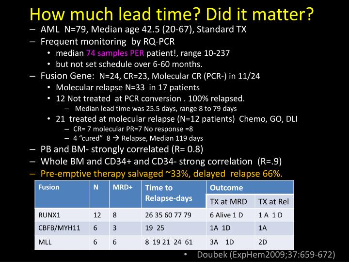 How much lead time? Did it matter?