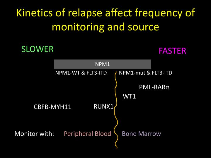 Kinetics of relapse affect frequency of monitoring and source