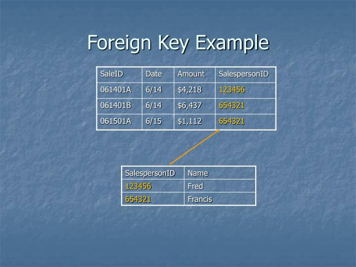Foreign Key Example