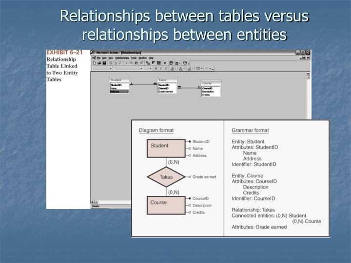 Relationships between tables versus relationships between entities