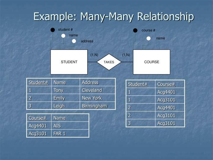 Example: Many-Many Relationship