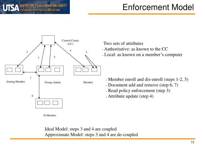 Enforcement Model