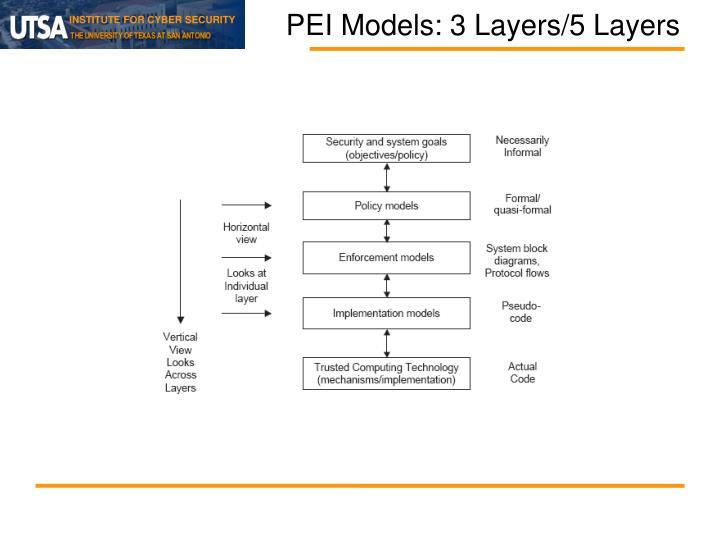 PEI Models: 3 Layers/5 Layers
