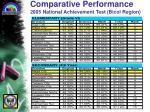 comparative performance 2005 national achievement test bicol region