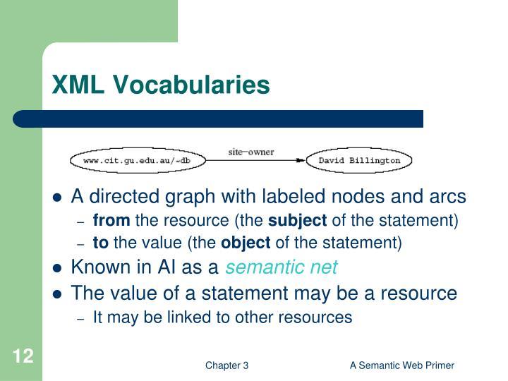 XML Vocabularies