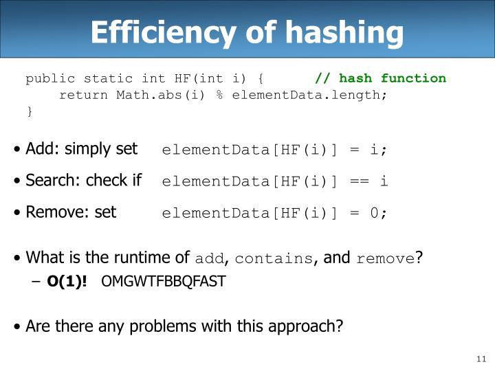 Efficiency of hashing