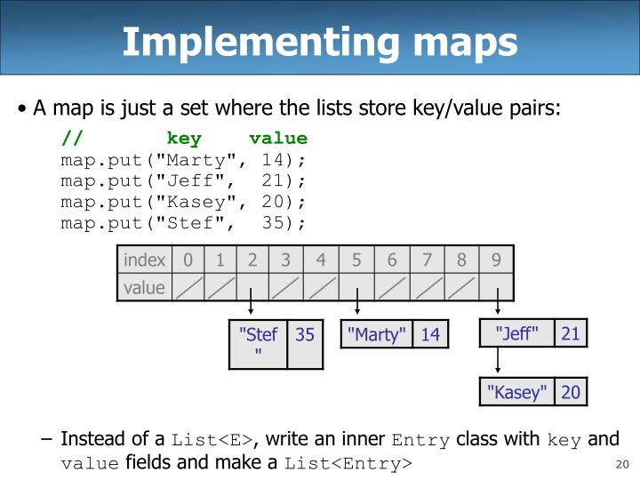 Implementing maps