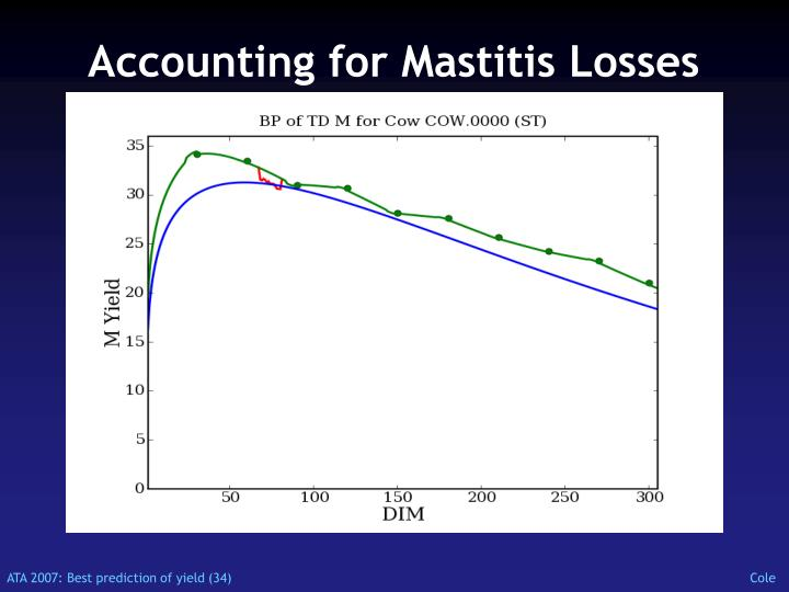 Accounting for Mastitis Losses