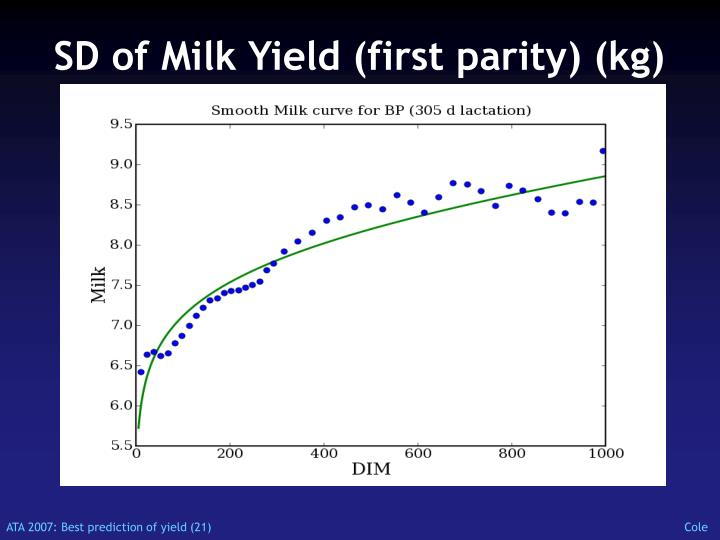 SD of Milk Yield (first parity) (kg)