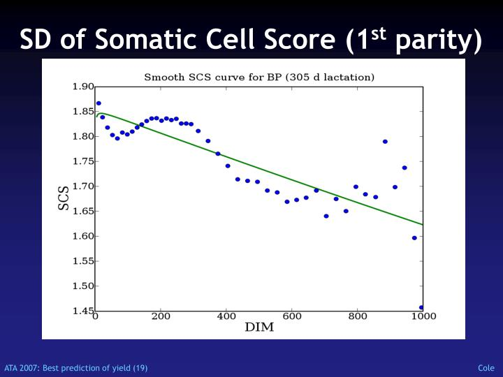 SD of Somatic Cell Score (1