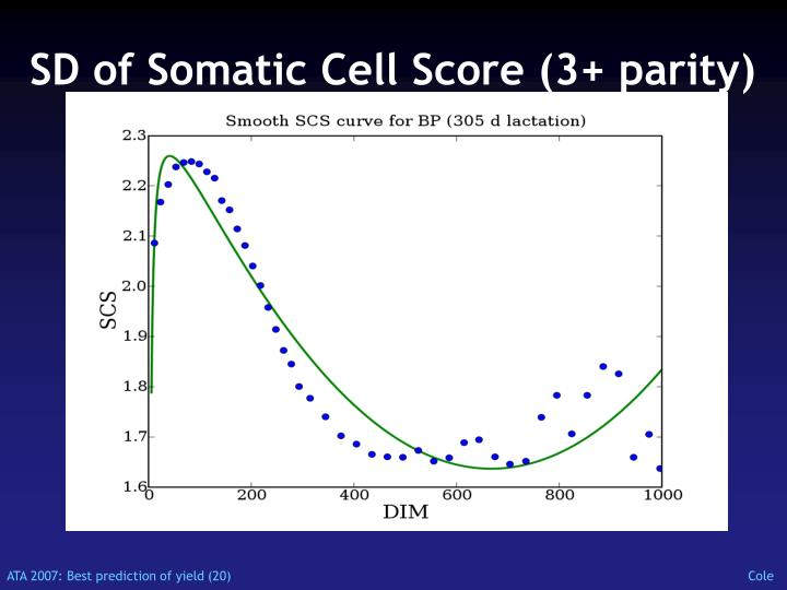 SD of Somatic Cell Score (3+ parity)