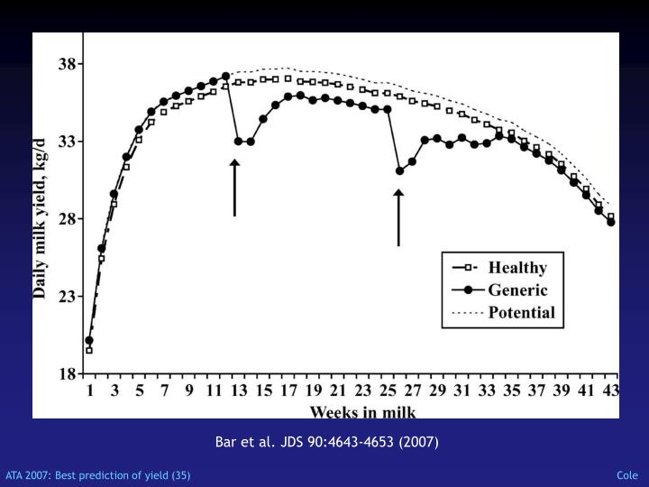 Bar et al. JDS 90:4643-4653 (2007)