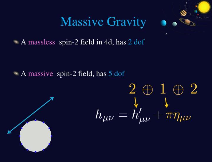 Massive Gravity