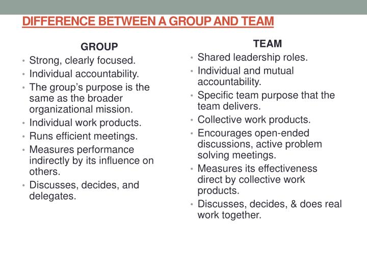 DIFFERENCE BETWEEN A GROUP AND TEAM