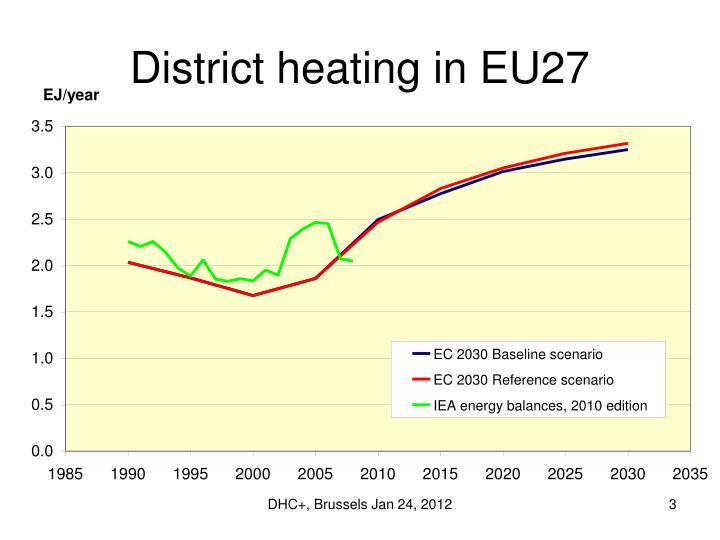 District heating in eu27