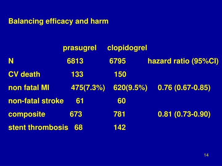 Balancing efficacy and harm