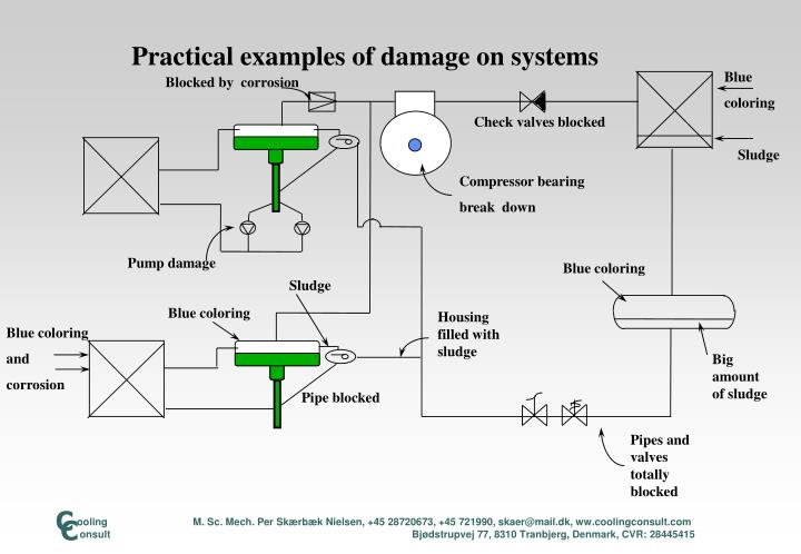 Practical examples of damage on systems