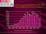 pennsylvania annual incidence 1986 2003 current aids living year of diagnosis