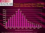 pennsylvania annual incidence 1986 2003 current aids mortality year of diagnosis