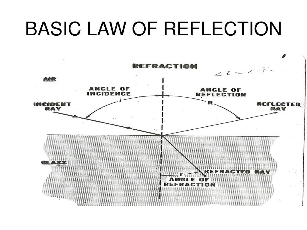 basic reflection