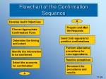 flowchart of the confirmation sequence