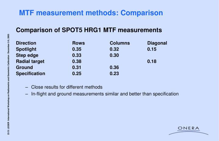 MTF measurement methods: Comparison
