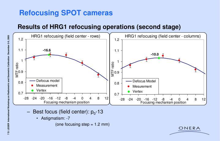 Refocusing SPOT cameras