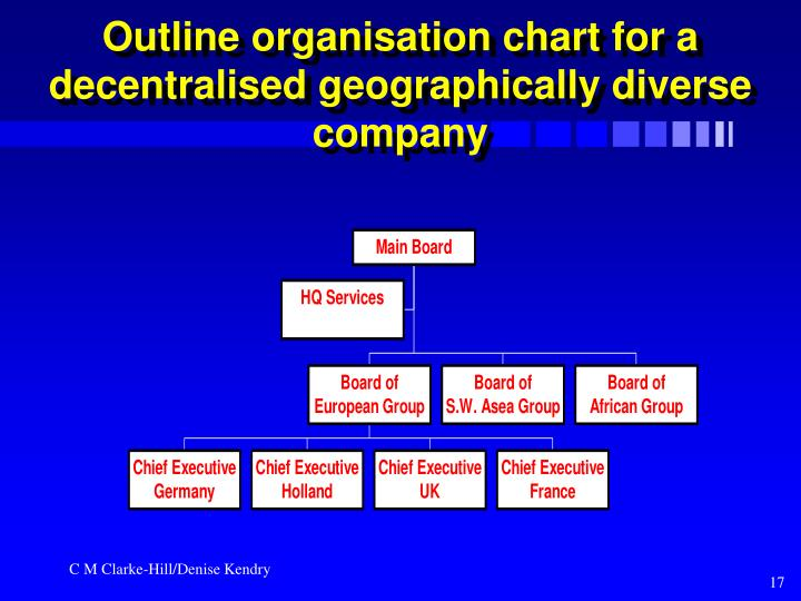 Outline organisation chart for a decentralised geographically diverse company