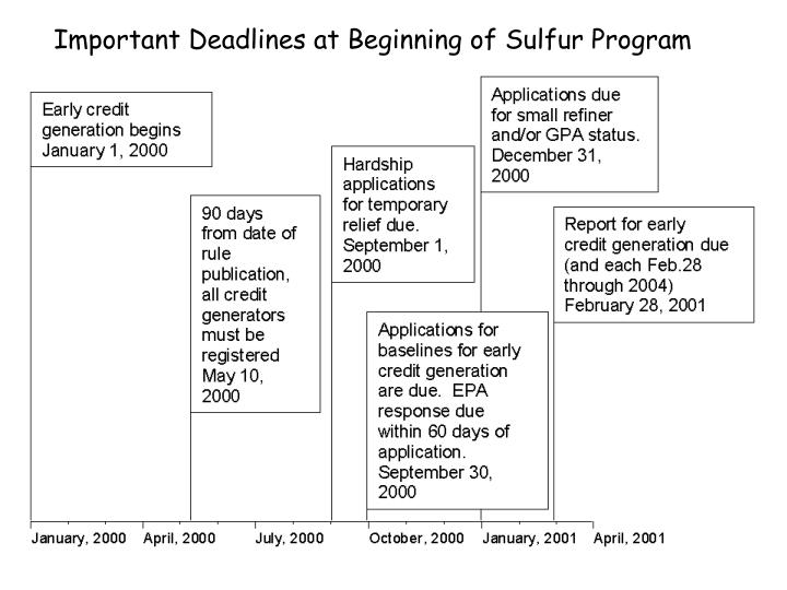 Important Deadlines at Beginning of Sulfur Program