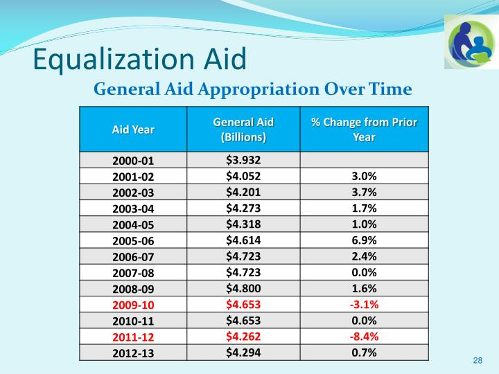 Equalization Aid