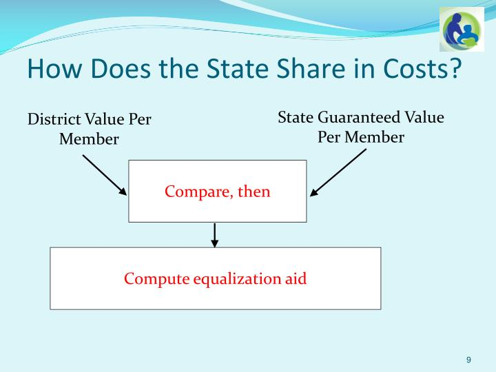How Does the State Share in Costs?