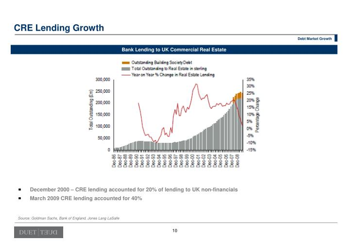 CRE Lending Growth