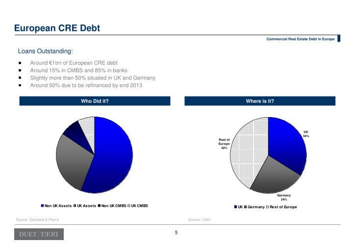 Around €1trn of European CRE debt