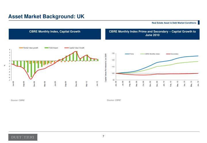 Asset Market Background: UK