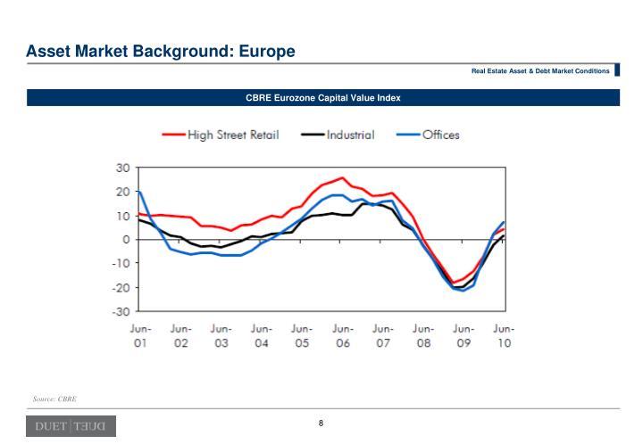 Asset Market Background: Europe