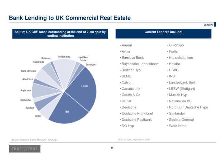 Bank Lending to UK Commercial Real Estate