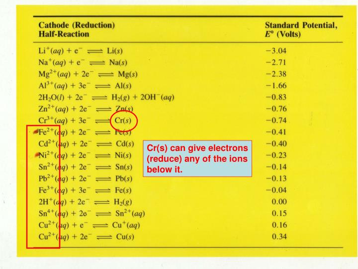 Cr(s) can give electrons (reduce) any of the ions below it.
