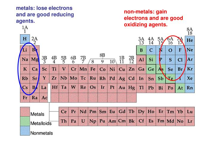 Metals: lose electrons and are good reducing agents.