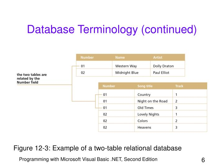 Database Terminology (continued)