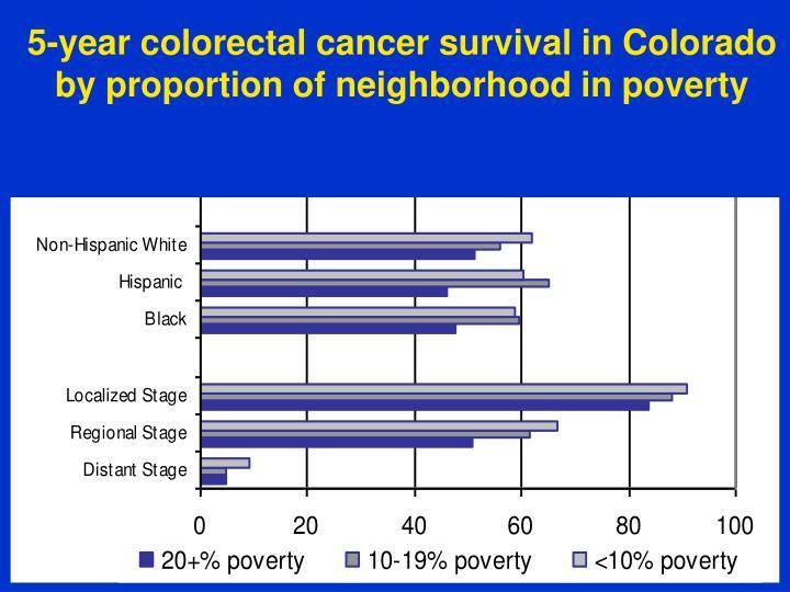 5-year colorectal cancer survival in Colorado