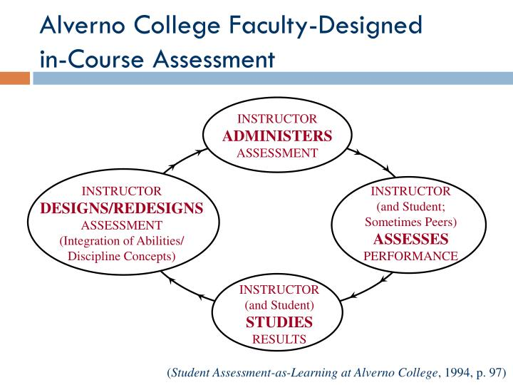 Alverno College Faculty-Designed