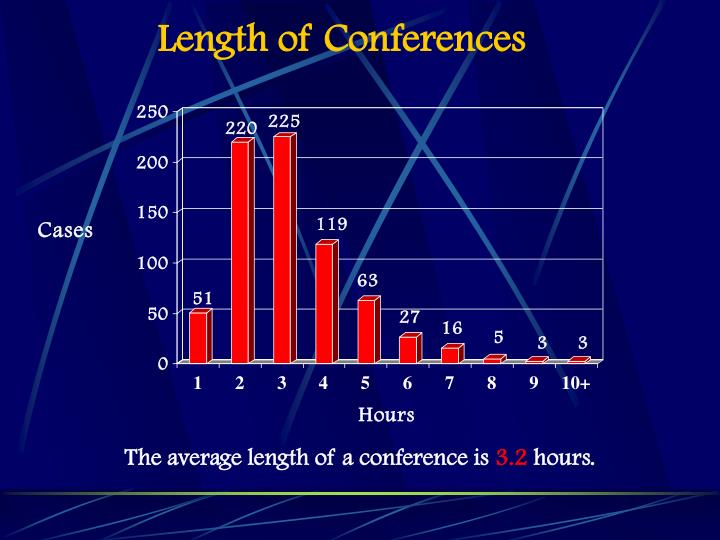 Length of Conferences