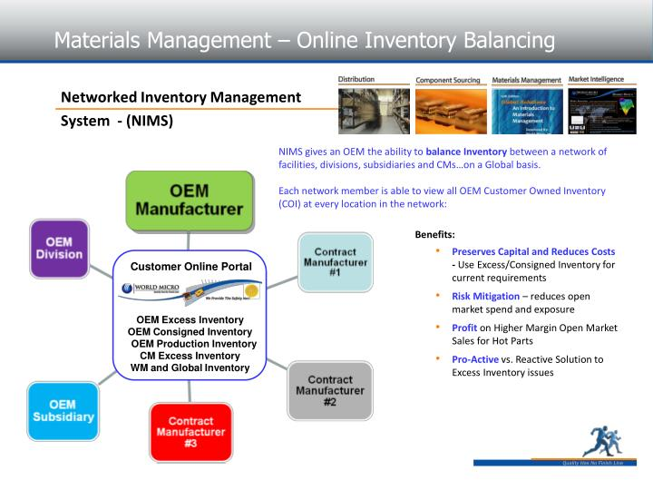Materials Management – Online Inventory Balancing
