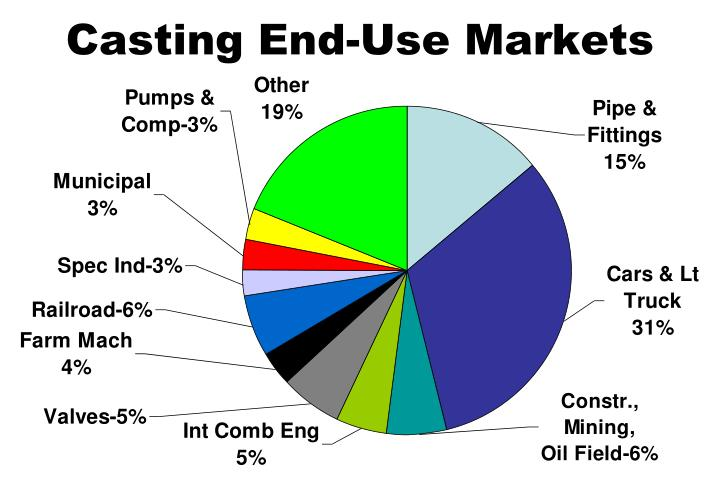 Casting End-Use Markets